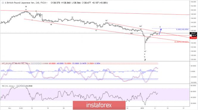 Exchange Rates 10.01.2019 analysis