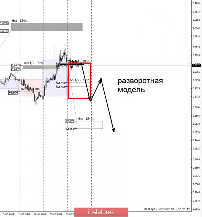 Курс валюты на 10.01.2019 analysis