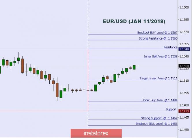 Exchange Rates 11.01.2019 analysis