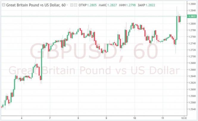 Курс валюты на 11.01.2019 analysis