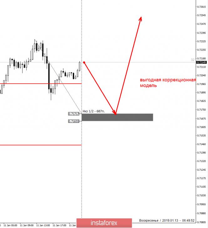 Курс валюты на 13.01.2019 analysis