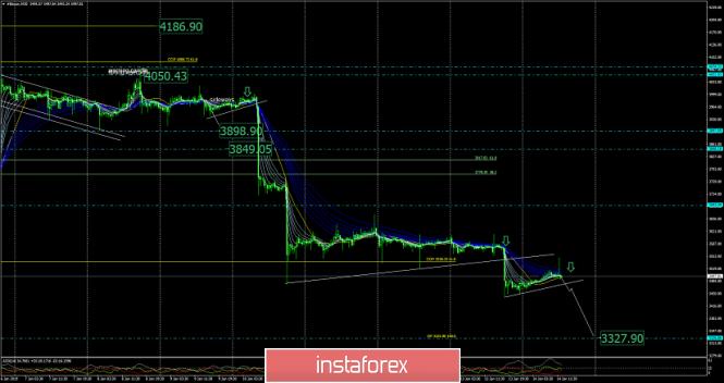 Exchange Rates 14.01.2019 analysis