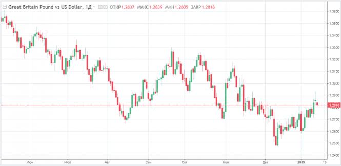 Курс валюты на 15.01.2019 analysis