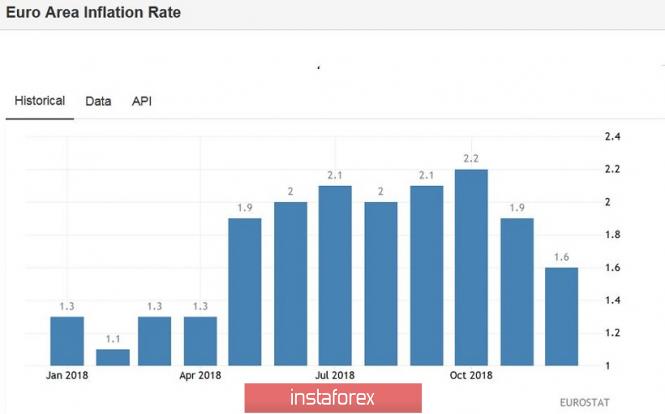 Курс валюты на 17.01.2019 analysis