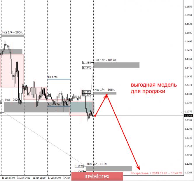Курс валюты на 20.01.2019 analysis