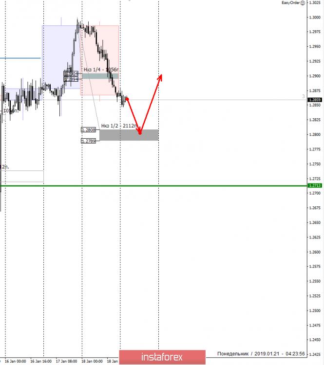 Курс валюты на 21.01.2019 analysis