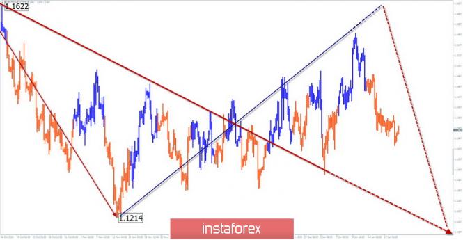 InstaForex Analytics:   21 қаңтарға EUR/USD апталық жеңілдетілген толқынды талдауы