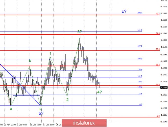 InstaForex Analytics:  Wave analysis of EUR / USD for January 22. Euro gradually slipping down