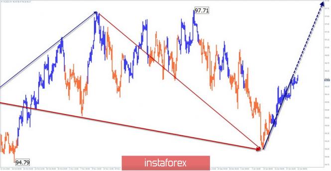 InstaForex Analytics: Упрощенный волновой анализ #USDX (индекс доллара США) на неделю, от 22 января