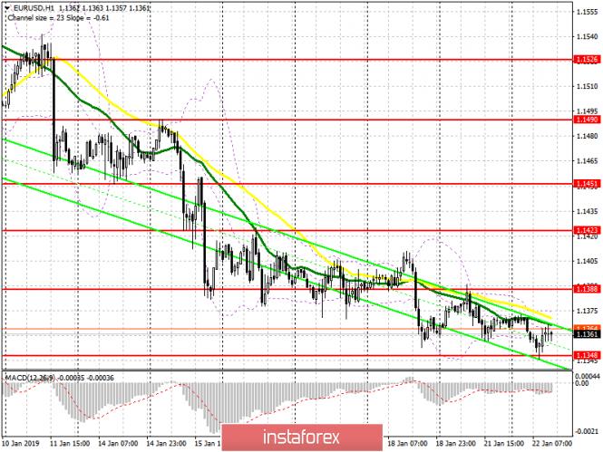 InstaForex Analytics: EUR/USD: план на американскую сессию 22 января. Покупатели евро сумели удержать важный уровень поддержки