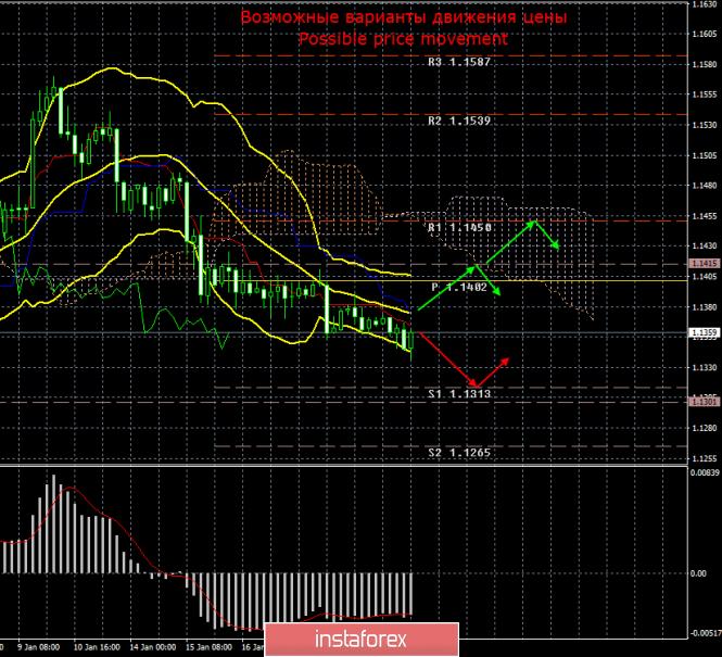 InstaForex Analytics: EUR/USD. 22 января. Итоги дня. Минимальный нисходящий уклон сохраняется, но в целом «полнейший штиль»