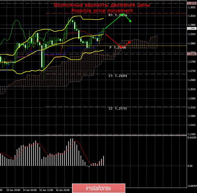 InstaForex Analytics: GBP/USD. 22 января. Итоги дня. Фунт вновь растет, несмотря на провальную ситуацию по Brexit