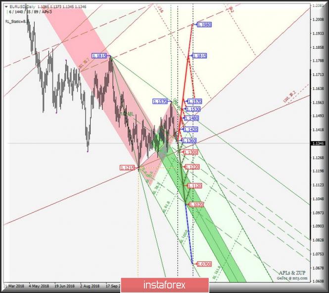 Курс валюты на 22.01.2019 analysis