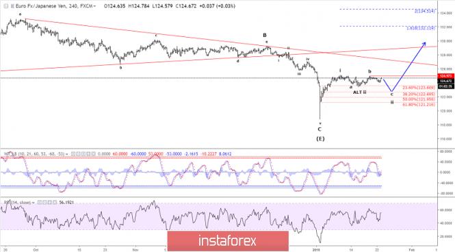 InstaForex Analytics: Analisis Elliot wave EUR/JPY untuk 23 Januari 2019