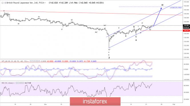 InstaForex Analytics: Analisis Gelombang Elliott GBP/JPY untuk 23 Januari, 2019