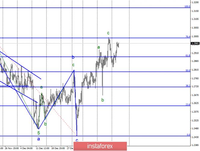 InstaForex Analytics: Analisis Wave dari GBP / USD untuk 23 Januari. Pound sterling tetap mengambang