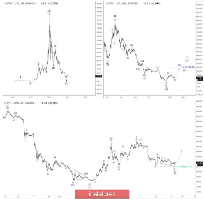 InstaForex Analytics: Ethereum: rally wave ketiga akan segera dimulai