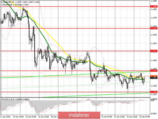 InstaForex Analytics: EUR/USD: план на американскую сессию 23 января. Отсутствие новостей оставляет евро в боковом канале