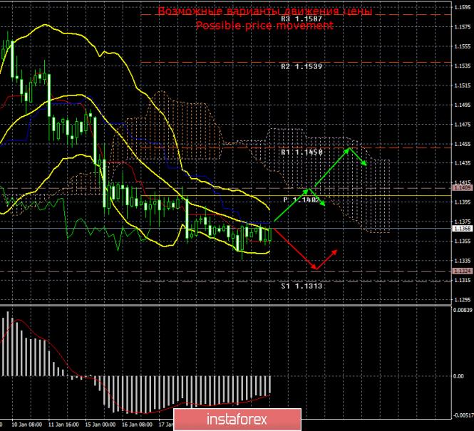 InstaForex Analytics: EUR/USD. 23 января. Итоги дня. Трейдеры ждут оглашения результатов ЕЦБ