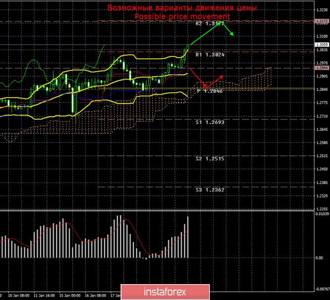 InstaForex Analytics: GBP/USD. 23 января. Итоги дня. Фунт растет вопреки всему. Трейдеры устали от слухов
