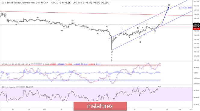 Exchange Rates 24.01.2019 analysis