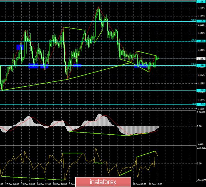 InstaForex Analytics: Анализ Дивергенций EUR/USD на 24 января. Три медвежьих дивергенции, одна бычья