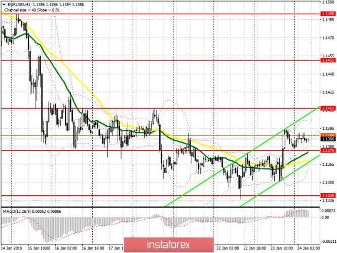 InstaForex Analytics: EUR/USD: план на европейскую сессию 24 января. Покупатели евро перетянули рынок на свою сторону