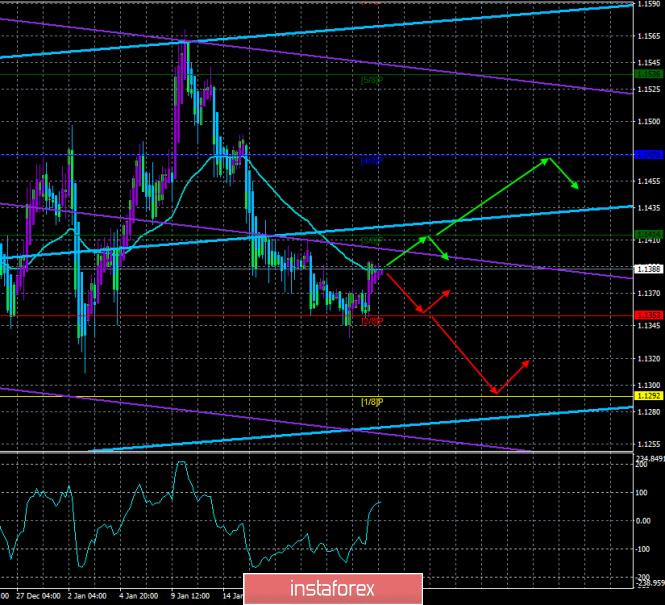 InstaForex Analytics: EUR/USD. 24 января. Торговая система «Каналы регрессии». Заседание ЕЦБ может не привнести ничего нового