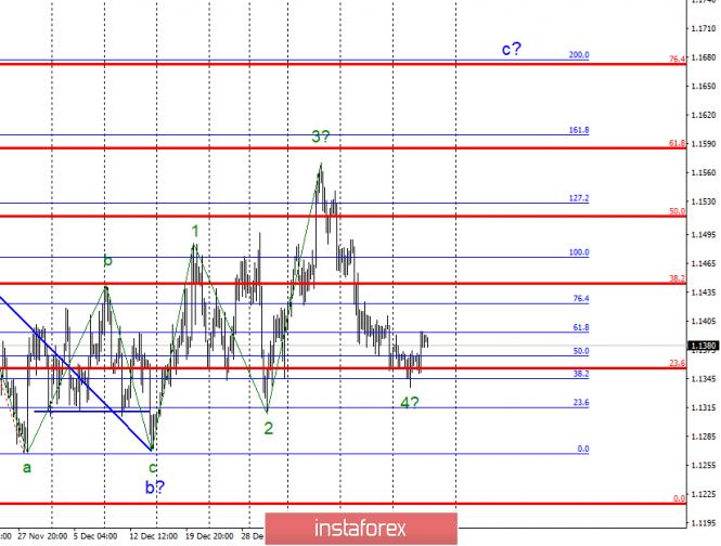 InstaForex Analytics: Волновой анализ EUR/USD за 24 января. Евро показывает готовность к росту
