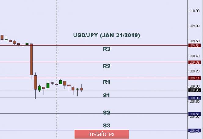Exchange Rates 31.01.2019 analysis