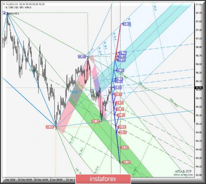 Курс валюты на 05.02.2019 analysis
