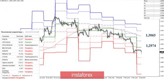 Курс валюты на 06.02.2019 analysis