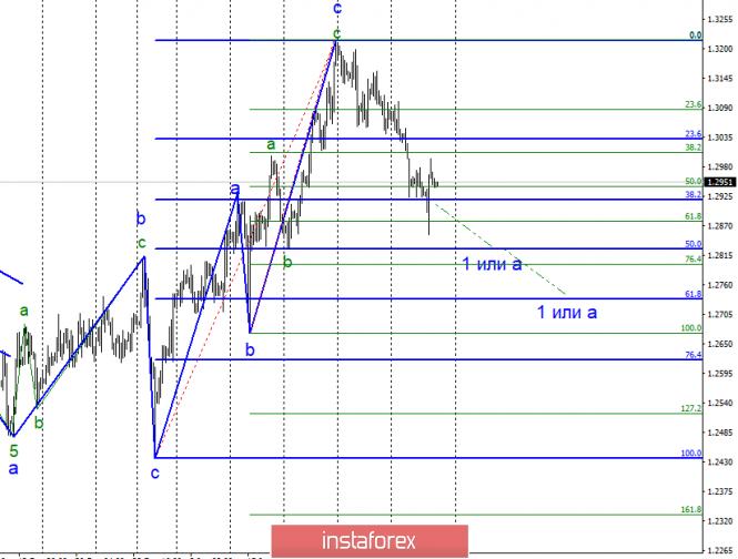 Курс валюты на 08.02.2019 analysis