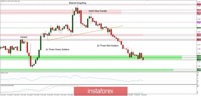 Exchange Rates 11.02.2019 analysis