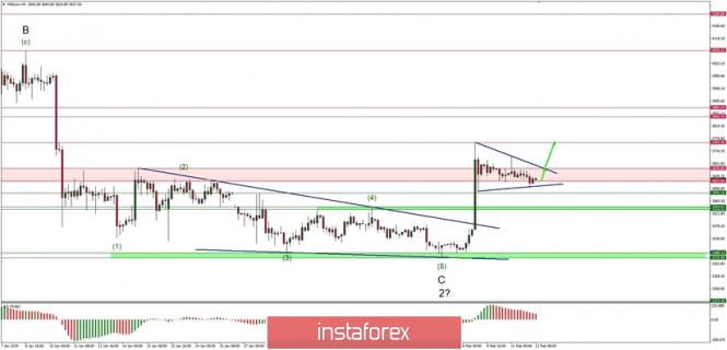 Exchange Rates 12.02.2019 analysis