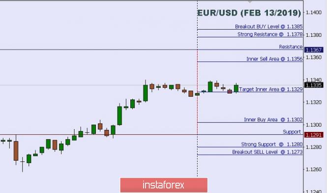 Exchange Rates 13.02.2019 analysis