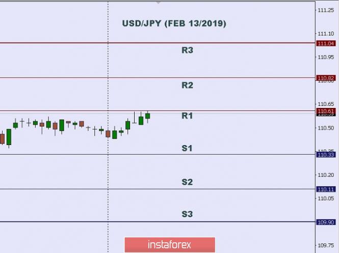 InstaForex Analytics: บทวิเคราะห์ทางเทคนิค: ระดับระหว่างวันของคู่สกุลเงินดอลลาร์สหรัฐและเยน (USD/JPY) สำหรับวันที่ 13 เดือนกุมภาพันธ์ ปี 2019