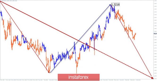 InstaForex Analytics:  13 ақпанға GBP/USD апталық жеңілдетілген толқынды талдауы