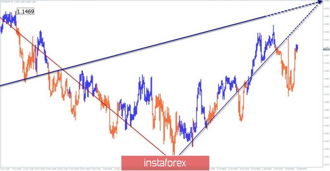 InstaForex Analytics:  13 ақпанға EUR/CHF апталық жеңілдетілген толқынды талдауы