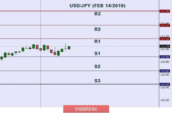 InstaForex Analytics: 技术分析:2019年02月14日美元/日元盘中水平