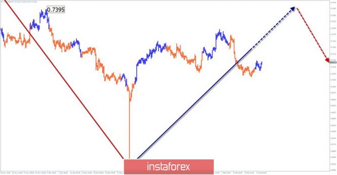 InstaForex Analytics:  14 ақпанға AUD/USD апталық жеңілдетілген толқынды талдау