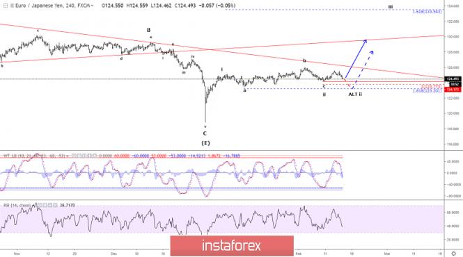 InstaForex Analytics: Análise de onda Elliott do  EUR/JPY para 15 de fevereiro de 2019