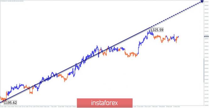 InstaForex Analytics:  15 ақпанға GOLD апталық жеңілдетілген толқынды талдауы