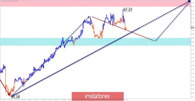 InstaForex Analytics: Упрощенный волновой анализ. Обзор #USDX (индекс доллара США) на неделю от 18 февраля
