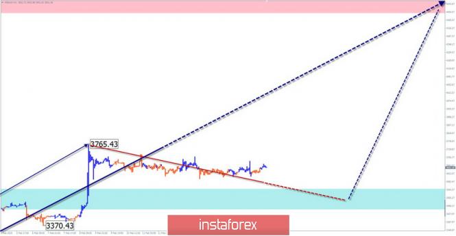InstaForex Analytics: Упрощенный волновой анализ. Обзор #Bitcoin на неделю от 18 февраля