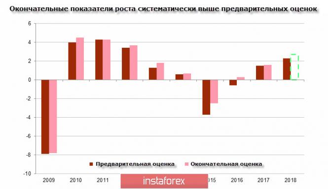 InstaForex Analytics: Рубль фундаментально устойчив