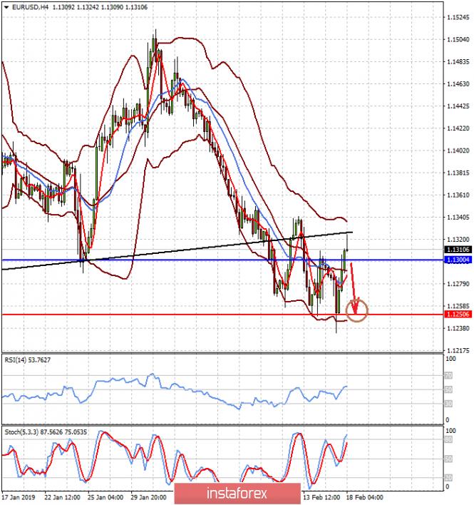 InstaForex Analytics: Боковая тенденция на валютных рынках сохранится