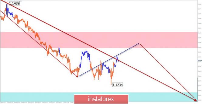 InstaForex Analytics: Упрощенный волновой анализ. Обзор EUR/USD на неделю от 18 февраля