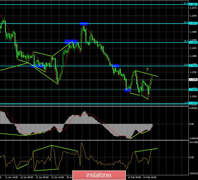 InstaForex Analytics: Анализ Дивергенций EUR/USD на 18 февраля. Новая медвежья дивергенция вновь подтолкнет пару вниз?