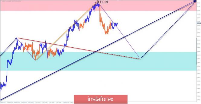 Курс валюты на 18.02.2019 analysis